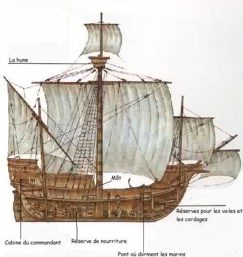 Populaire La caravelle apparaît sous sa forme première dès 1435 TA75